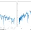FFT を使った時系列データ解析