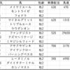 小倉2歳ステークス2021出走馬予定馬データ分析と消去法予想