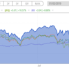 米国株高配当ETFのおすすめを考えてみる