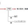【ミックスボイス】地声との違いとミックスボイスの特徴