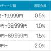 【裏ワザも】Amazonギフト券にチャージすると最大2.5%還元されてお得!さらに安くする方法も。