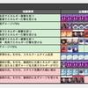 【原神】世界ランク7の秘境周回メモ