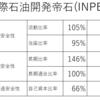 【国際石油開発帝石, 1605】企業分析 - 財務諸表分析(2019年12月期決算)