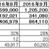 2017年度2月度月次決算(速報)