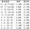 【ABH】金鯱賞2021Trend Starlion|中山芝2000mで活躍する種牡馬は?