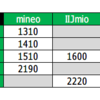 IIJmioもau回線のタイプA提供開始