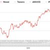 先進国株式インデックスファンド比較(ニッセイ、たわら、eMAXIS Slim、iFree、i-SMT)