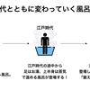 お風呂の歴史が湯船よりだいぶ奥深くて熱かったから大雑把に解説する!