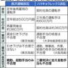 「賃金 項目別に精査を」非正規格差で最高裁 手当不支給 一部違法 - 東京新聞(2018年6月2日)