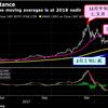 ビットコインは株式市場の先行指標となり得るのか?