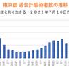 東京都 新型コロナ 1149人感染確認 5週間前の感染者数は440人