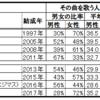 女性アイドルグループのファンの平均年齢のjoysoundデータからの類推