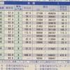 【失敗談】よへいと仮面浪人 part3 「大学1年の6月~ 8月」まで
