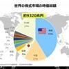 チャート見ると米株は長期投資できるが日本株はトレードになってしまう