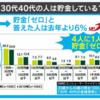 【日本沈没】30代40代の4人に1人が「貯金ゼロ」、6割超が「貯蓄100万円以下」。貧困化が進む日本社会。