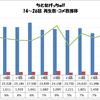 「ちとせげっちゅ!!」14〜26話 再生数・コメ数推移グラフ