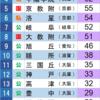 1975年 京都大学合格数ランキング