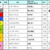 宝塚記念 & パラダイスS & UHB杯予想 2017/6/25(日)