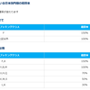 【SFC修行界に衝撃】ANAが国際線航空券国内区間のマイル・PP積算率変更を発表 考えられる影響は?【変更後のPPをシミュレーション】