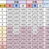 リネージュM:エンチャントミニゲームスコア表