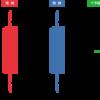 【第1回】 プライスアクショントレード解説 ~ローソク足の分類 トレンド足と同時線~