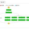 Serverless Frameworkでデプロイしたサービスからswagger.jsonを作りSDKやドキュメントを生成する