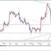 FX投資戦略 2020年2月6日 東京時間