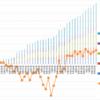【トラリピ5すくみ】トラリピ5すくみハーフ&ハーフ第38週 (9/25) :年利換算17.9%です。過去最高益付近で推移しています。とても良い推移が続きます。