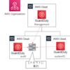 AWS Organizationsを活用したマルチアカウントのセキュリティサービス使用方法 ~5. GuardDuty~