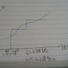 今日のカプエス2(CとAの威力/練習量グラフ)