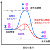触媒(1)