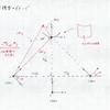 最適化計算3 基礎行列の推定 実験編
