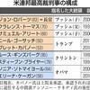 最高裁 強まるトランプ色 判事に保守派 - 東京新聞(2018年7月11日)