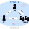 アジャイル開発におけるPOの役割と必要なスキル