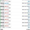 11/4(月) EUR USD利益⁉️