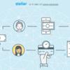 仮想通貨STELLAR(XLM)の特徴・チャート・将来性・買い方について
