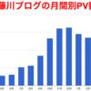 1年で13万PVを達成❗