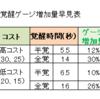 覚醒性能記事、検証トップページ更新【EXVS2XB】2021/03/29日記