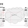 仮想通貨(暗号資産)を学ぶ | ブロックチェーンの仕組み