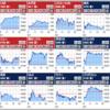 日米30社のチャートを一覧表示して、スマホ証券の取引に活用したい