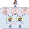 SCALRを使ってサーバー構築3 ~環境・ユーザ管理~