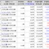 【株】2020年6月の株状況
