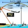 レーザーでミサイル迎撃、発射直後に照射し破壊