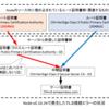 Node-v0.10.34がはまったクロスルート証明書とOpenSSLの落とし穴