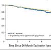 びまん性大細胞型B細胞リンパ腫(DLBCL)2年間再発しないと予後はどうなるか?