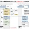 河村たかしと高須克弥の「点と線」(9) 「100万人リコールの会」事務局相関図第1版(2021/2/26, 5:30am)