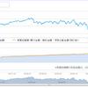 赤いライジングスターの積立投資のこれまでのリスク資産の推移の件