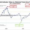 【バフェット指数】株式市場は過熱状態が続いているので警戒は怠らない様にしたい。