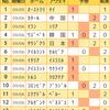 【toto956回】【結果】南米予選は難しい