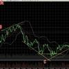 ビットコインFX 7月5日チャート分析